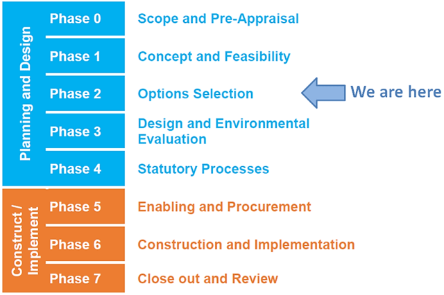 We are currently at Phase 2, Options Selection in the Planning and Design stage.