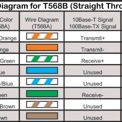 Wiring Diagram For Cat5 Cable 2004 Dodge Neon Srt 4 Radio How To Make A Category 5 Cat 5e Patch  Readingrat