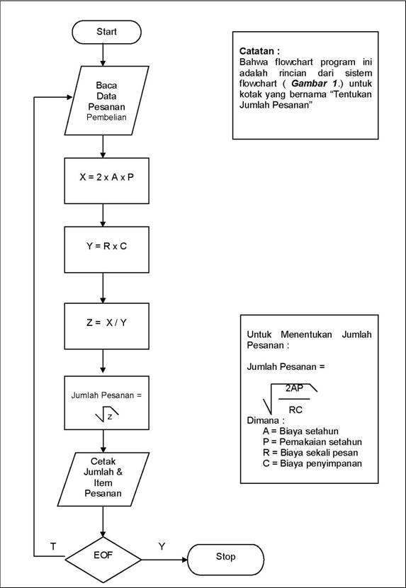 Gambar Algoritma Mayonakanoorchestra Flowchart Program