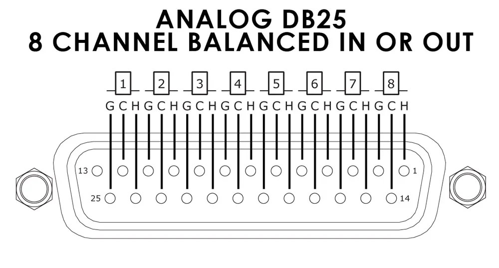 DB25XM 25-pin Analog D-Sub to 8 XLR Male Breakout Snake