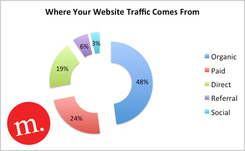 Chart showing Where Website Traffic Comes From