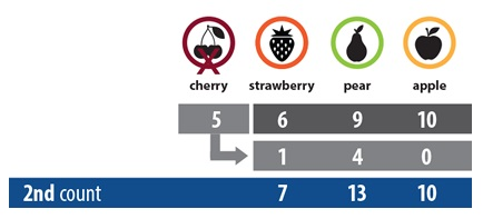 2nd count - ranked ballot - ONTgov