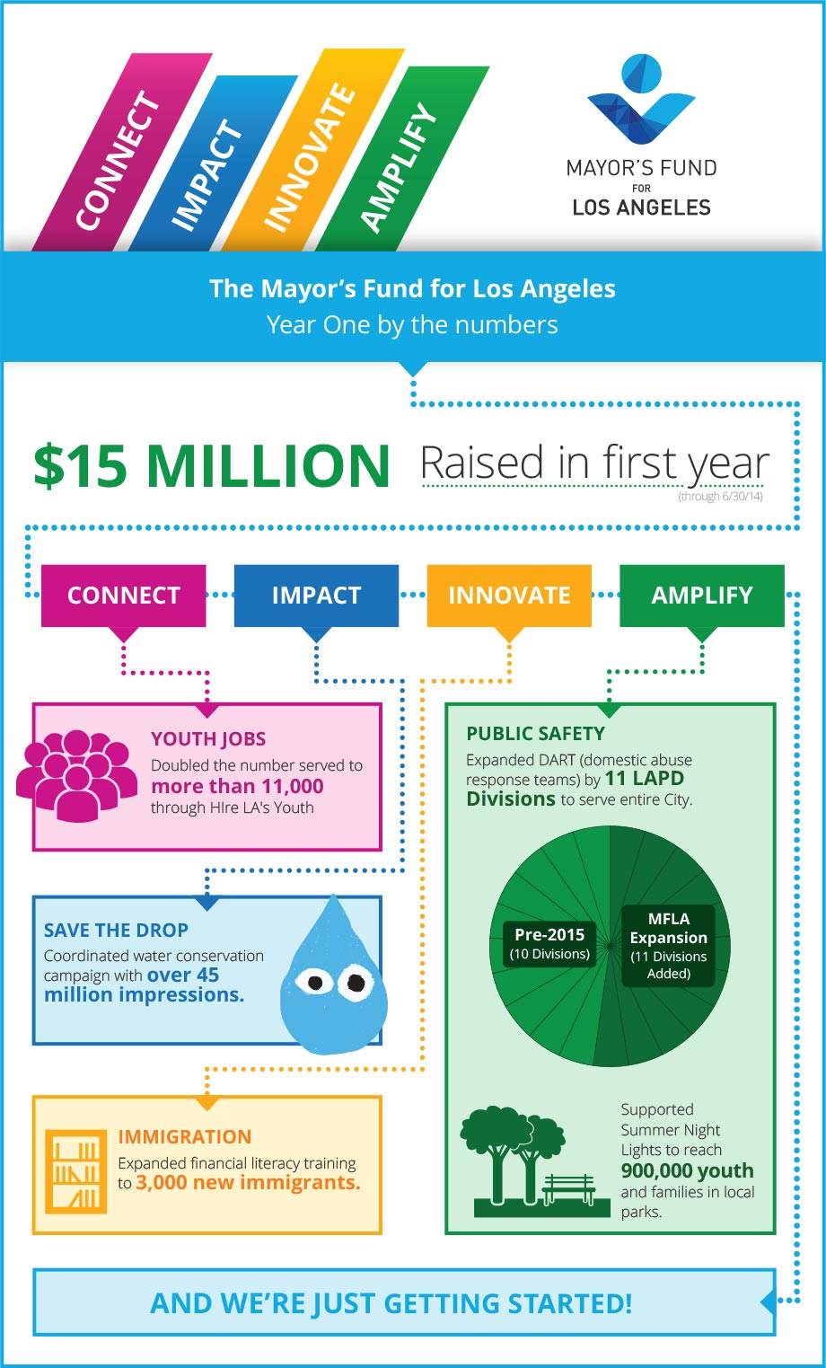 mfla-year-in-review-infographic