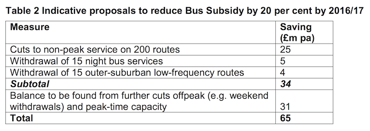 Source: TfL/Achieving Value for Money in the Delivery of London's Bus Service report.