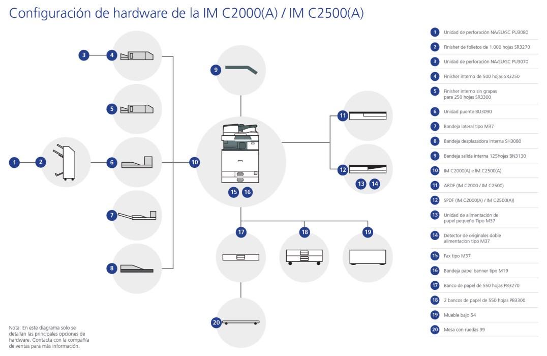Rex Rotary IM C2000(A)