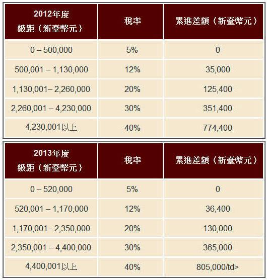 臺灣個人綜合所得稅率- Imcome tax rate - ★ 消費者 網站 ★ The Consumers' Website