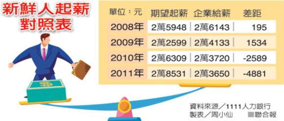 大學畢業生 起薪 7年來最低 - Low pay - ★ 消費者 網站 ★ The Consumers' Website