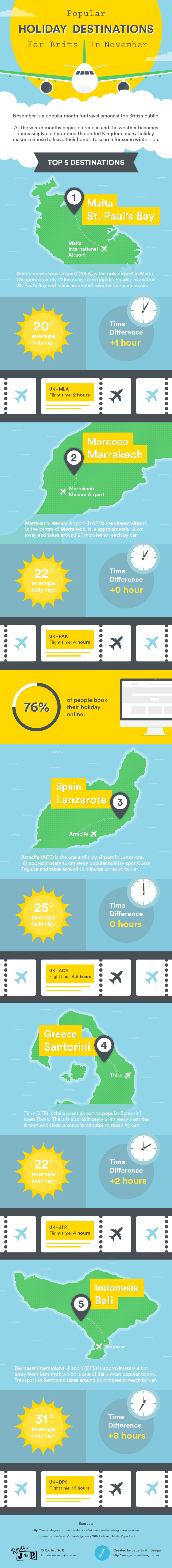 Popular Holiday Destinations For Brits In November Infographic