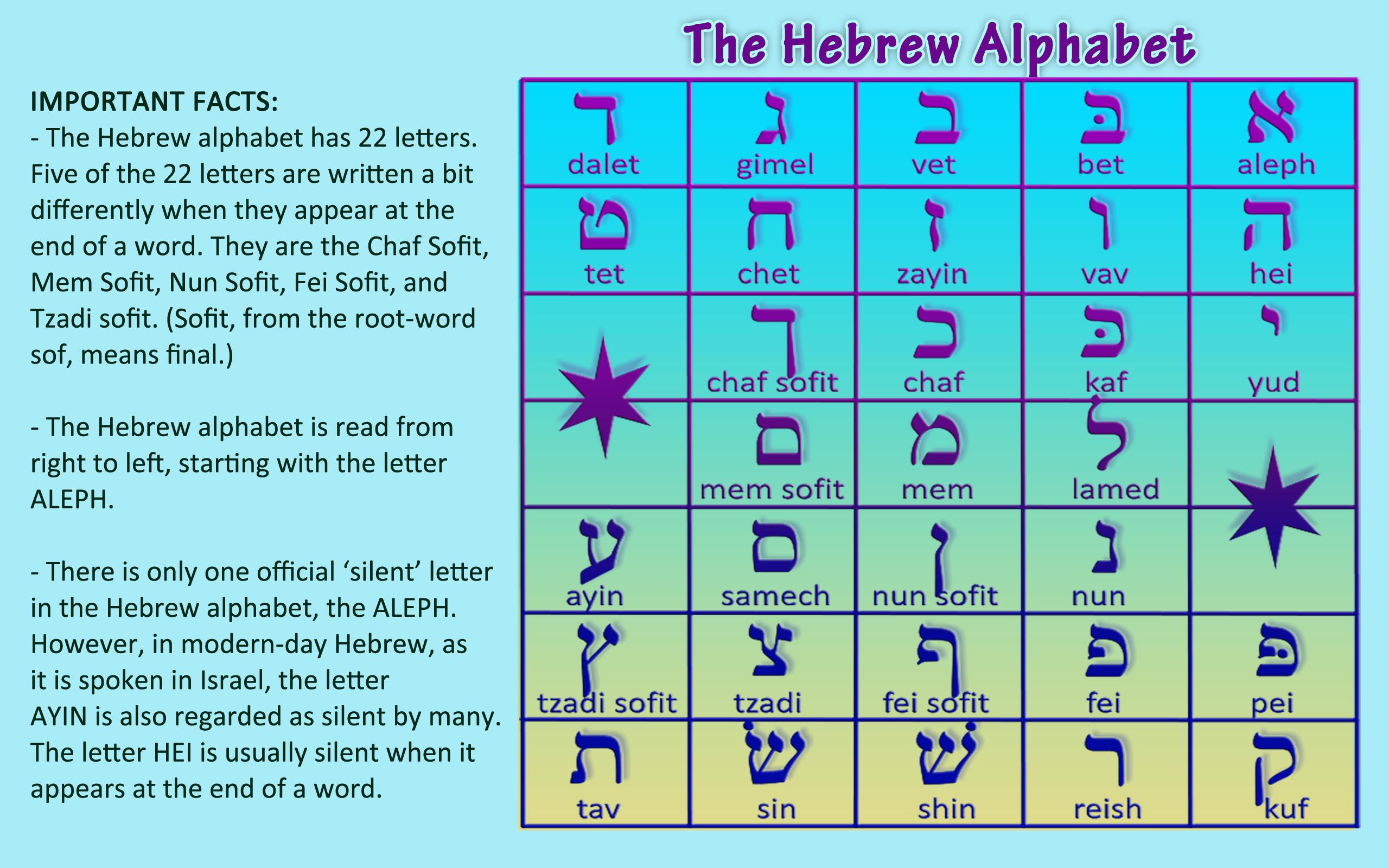 Learn Hebrew Alphabet For Kids