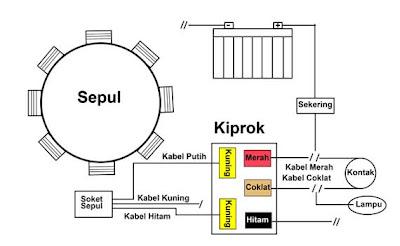 WHY45 MOTOR: Aki Tekor…. Salah Aki, Sepul atau Kiprok