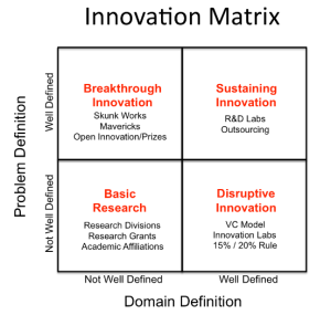 Innovation_Matrix