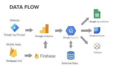 google analytics - data flow