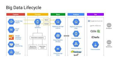 google analytics - data lifecycle