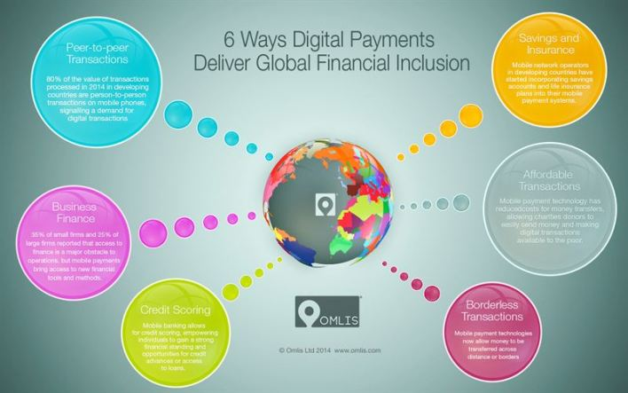 6 ways digital payments can deliver global financial inclusion - omlis ltd