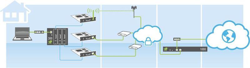 Utnyttja flera nät parallellt för snabbare och säkrare uppkoppling 1