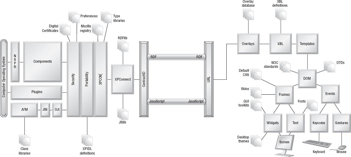 Mozilla Platform Diagram