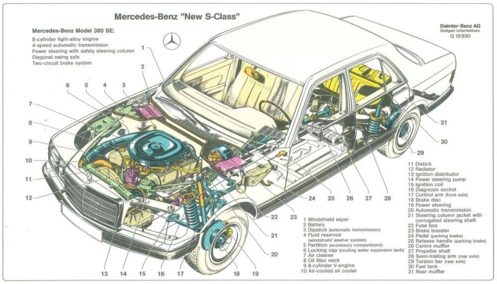 medium resolution of mercedes benz 126 cutaway diagram