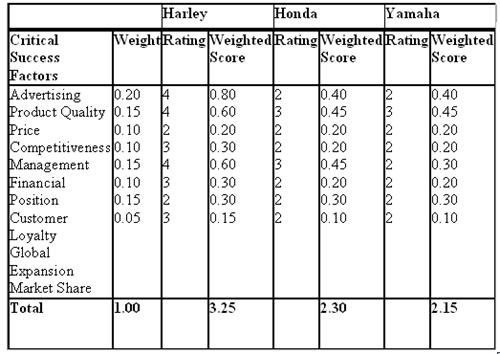 CPM (Competitive Profile Matrix)   MBA Tutorials