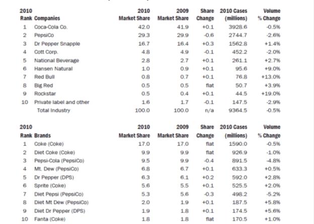portfolio analysis of coca cola