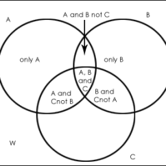 Venn Diagram Problems With Answers Wiring Ford F150 Concept And Solved Questions Hitbullseye In Case Of Three Elements