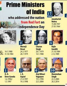 Prime ministers of india also power and functions the minister rh jagranjosh