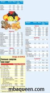 Как составить меню для диеты с подсчетом калорий