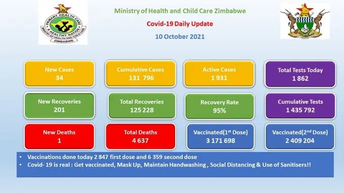 Ministry of Health Update