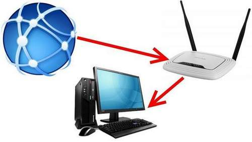 How to Connect a Router to the Internet Via Phone