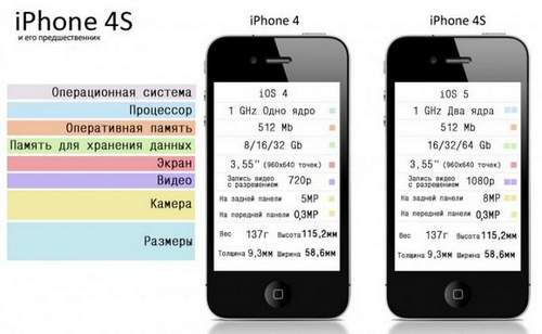 Iphone 4 And 4s What Differ