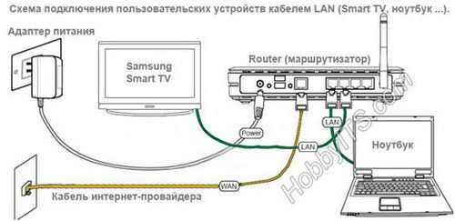 Network Setup Samsung Smart Tv