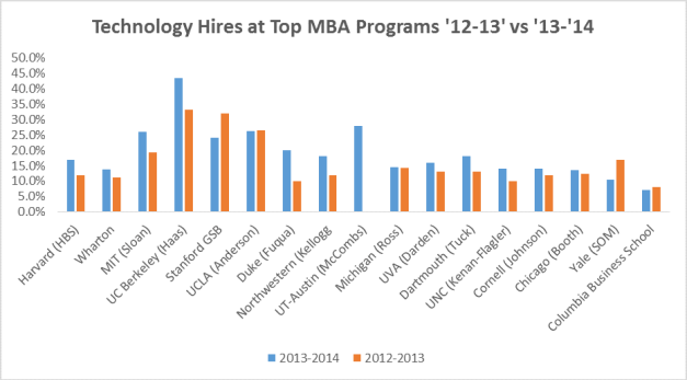 Technology Hires at Top MBA Programs