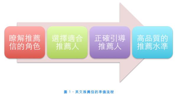 英文推薦信寫作要領(Reference Letter Preparation)   北港牛排的MBA留學部落格