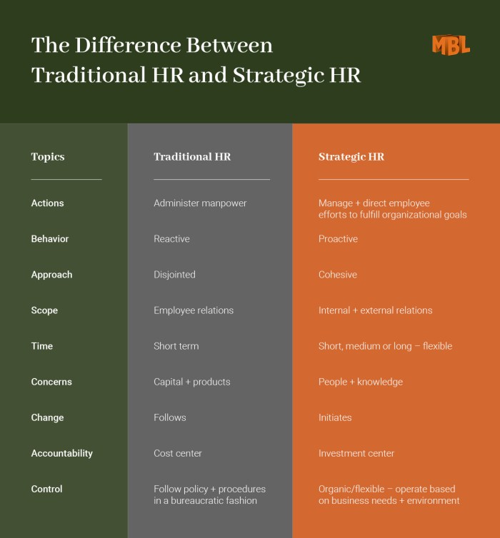 chart: the difference between traditional HR and strategic HR