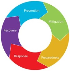 Image of the Emergency Management Cycle, which includes the steps of preparedness, response, recovery, prevention, and mitigation.