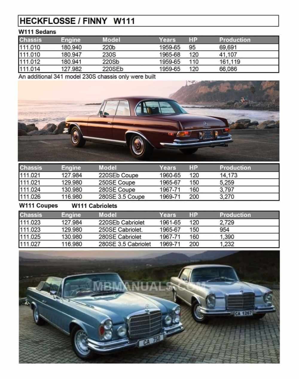 medium resolution of mercedes w111 production specs sheet