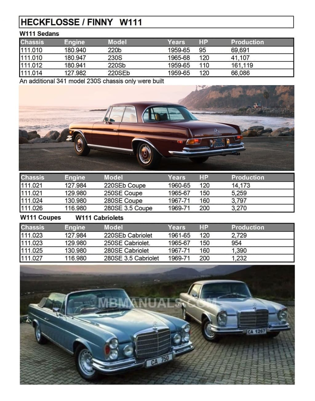 hight resolution of mercedes w111 production specs sheet