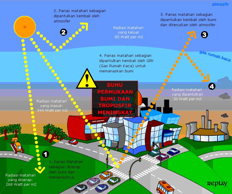 Hubungan Efek Rumah Kaca, Pemanasan Global dan Perubahan Iklim (3/3)