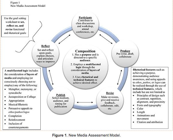 Toward a Rhetorically Sensitive Assessment Model for New