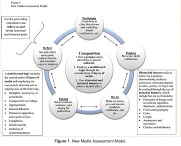 New media assessment model (diagram)