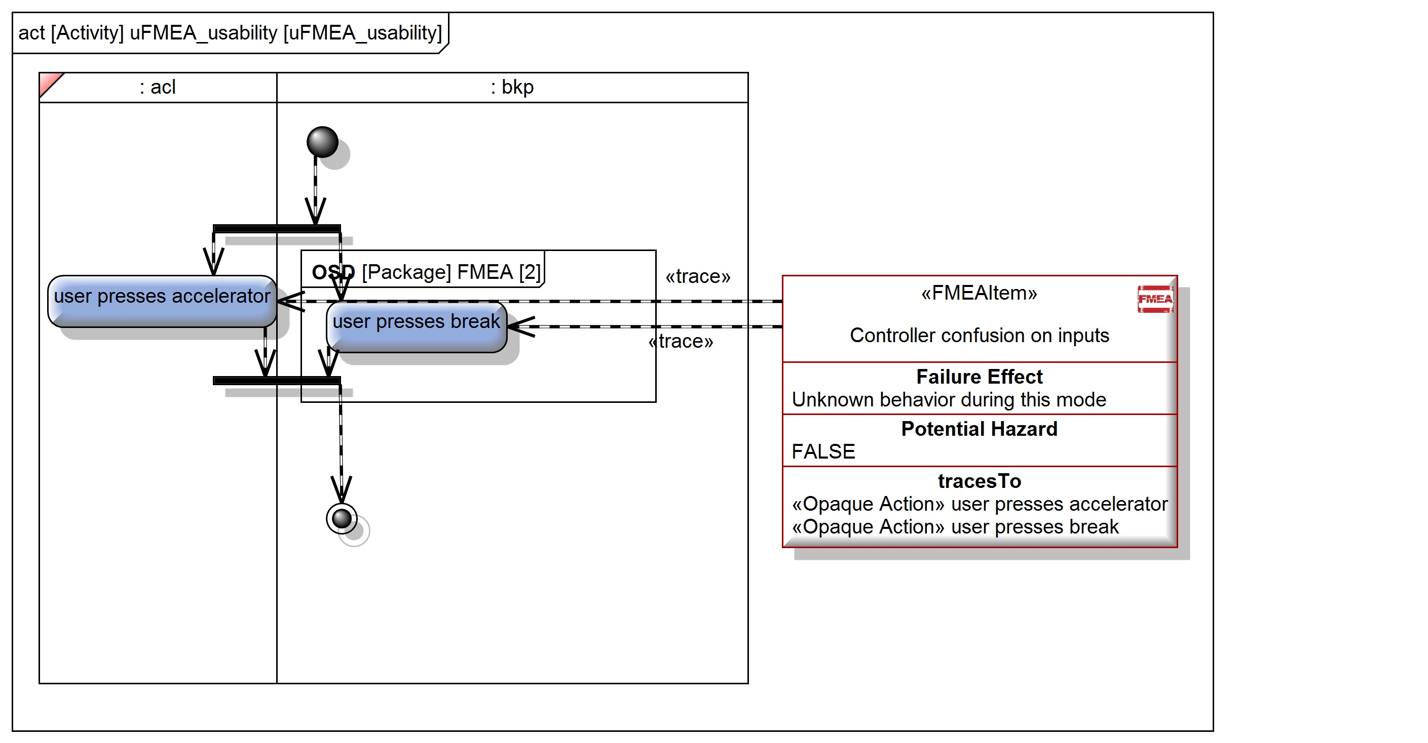 How To Model Your Failure Mode Effectsysis Fmea
