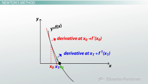 newtons-method-example-graph