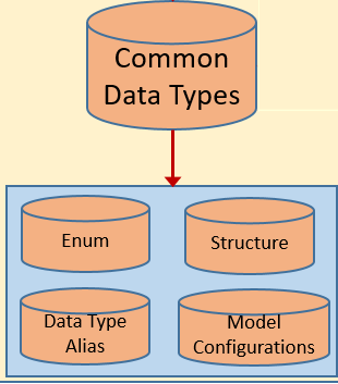 commonDataTypes