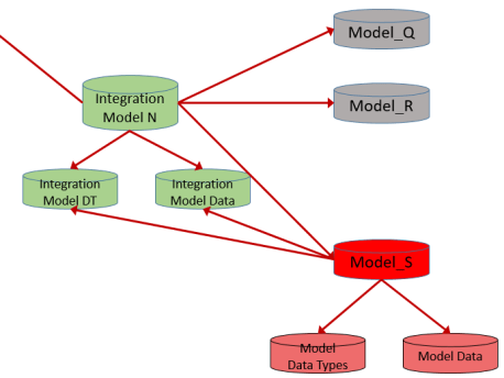IntegrationModelDD