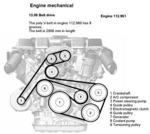 Supercharger pulley broke offfreak accident?  MBWorld