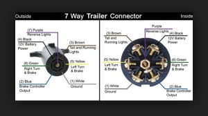7Pin Trailer Wiring (backup lights??)  MBWorld Forums