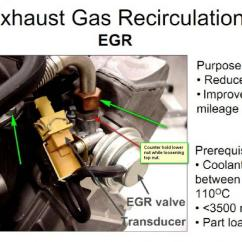 1999 Saturn Sl2 Starter Wiring Diagram Interphase Cell Cycle 2002 Egr Valve Location | Get Free Image About