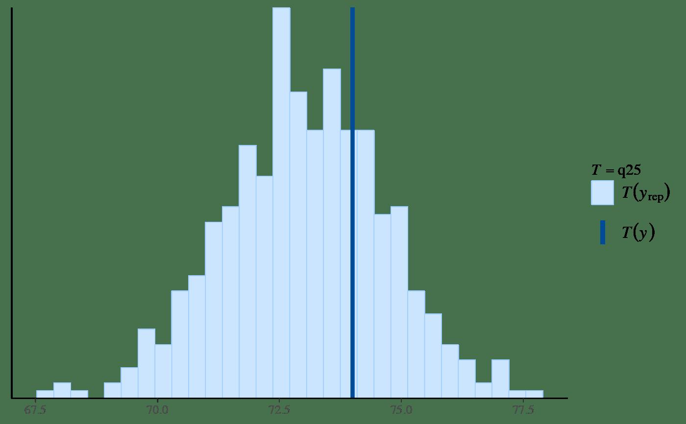 PPC test statistics — PPC-test-statistics • bayesplot