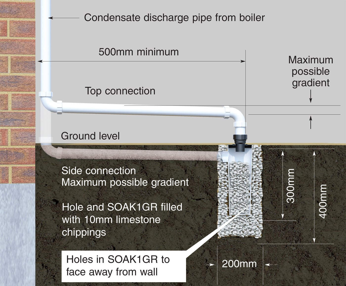 hight resolution of external installation to a soakaway