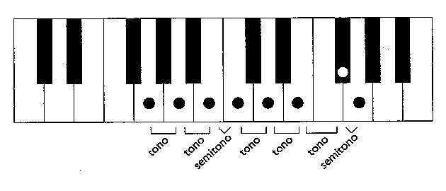 Escalas Musicales Para Piano