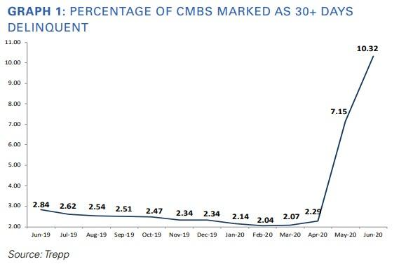CMBS DELINQUENCY RATE SURGE IN JUNE 2020